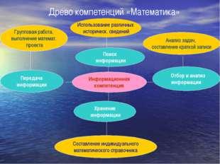 Поиск информации Информационная компетенция Древо компетенций «Математика» Хр