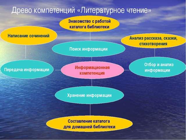 Поиск информации Информационная компетенция Древо компетенций «Литературное ч...