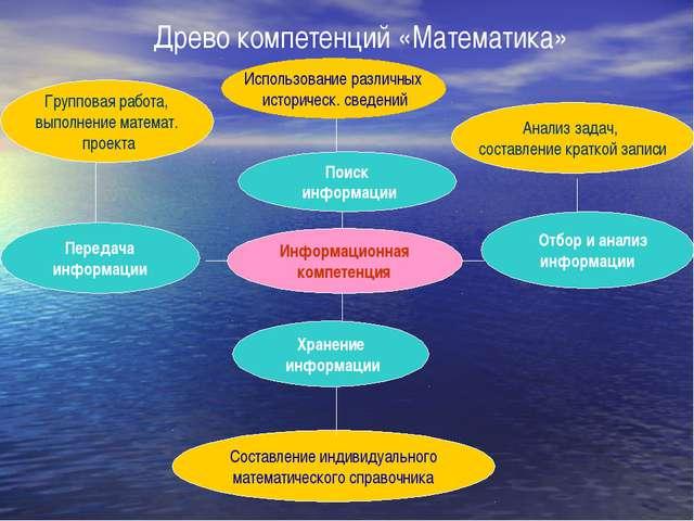 Поиск информации Информационная компетенция Древо компетенций «Математика» Хр...