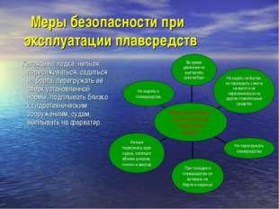 Меры безопасности при эксплуатации плавсредств Катаясь на лодке, нельзя: пер