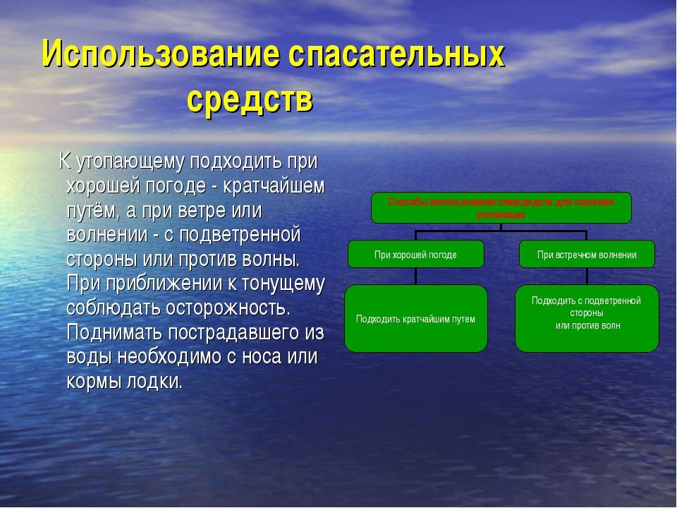 Использование спасательных средств К утопающему подходить при хорошей погоде...