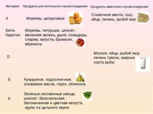 Витамин Продукты растительного происхождения Продукты животного происхождения