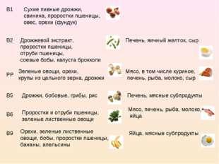 В1 Сухие пивные дрожжи, свинина, проростки пшеницы, овес, орехи (фундук) В2 Д