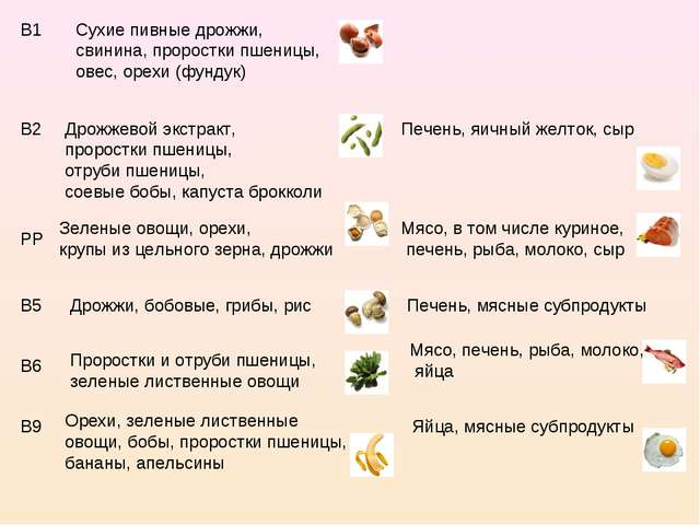 В1 Сухие пивные дрожжи, свинина, проростки пшеницы, овес, орехи (фундук) В2 Д...