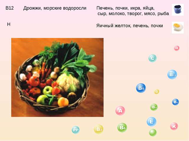 В12 Дрожжи, морские водоросли Печень, почки, икра, яйца, сыр, молоко, творог,...