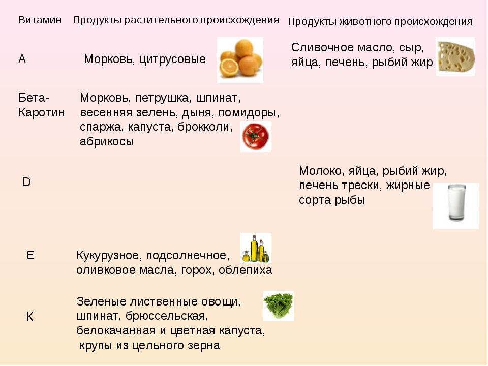 Витамин Продукты растительного происхождения Продукты животного происхождения...