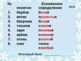Итоговый балл __________ № понятие Есенинское определение «+» 1. берёза бела