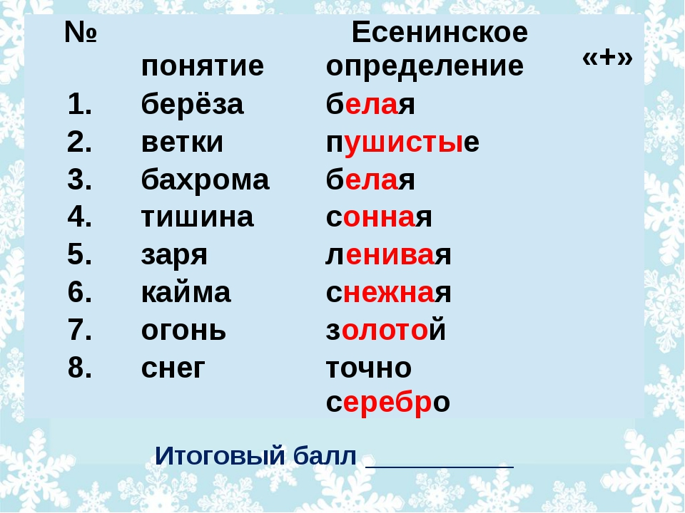 Итоговый балл __________ № понятие Есенинское определение «+» 1. берёза бела...