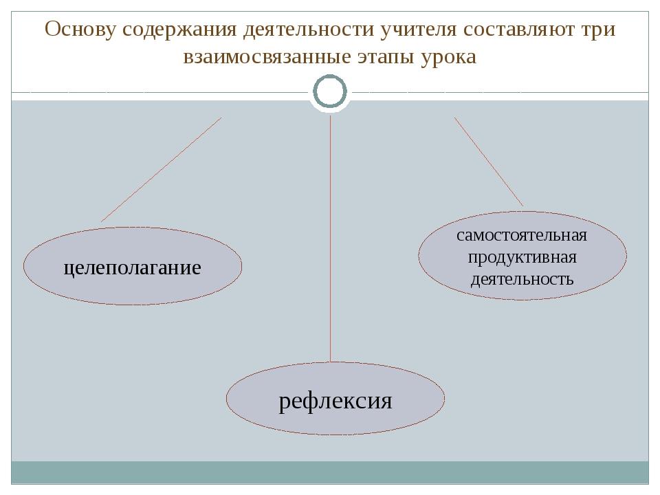 Основу содержания деятельности учителя составляют три взаимосвязанные этапы у...