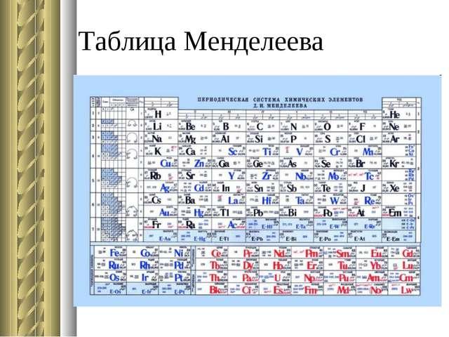 Таблица Менделеева