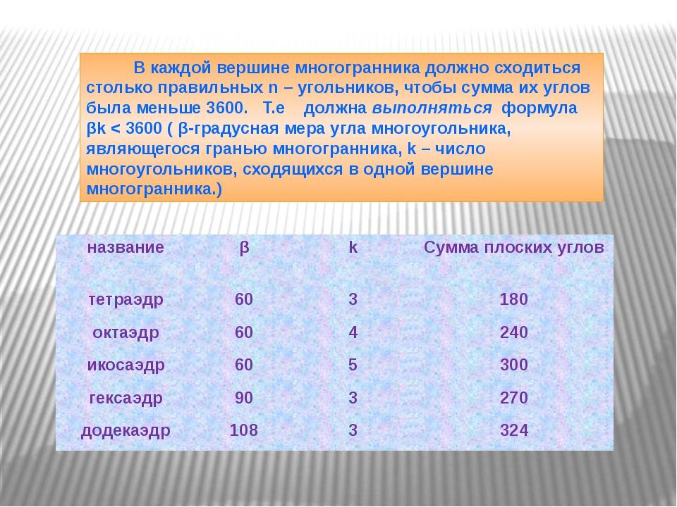 В каждой вершине многогранника должно сходиться столько правильных n – уголь...