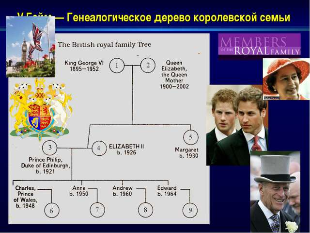 V Гейм — Генеалогическое дерево королевской семьи
