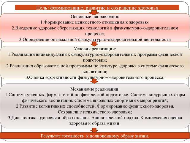 Цель: формирование, развитие и сохранение здоровья Условия реализации: 1.Реал...