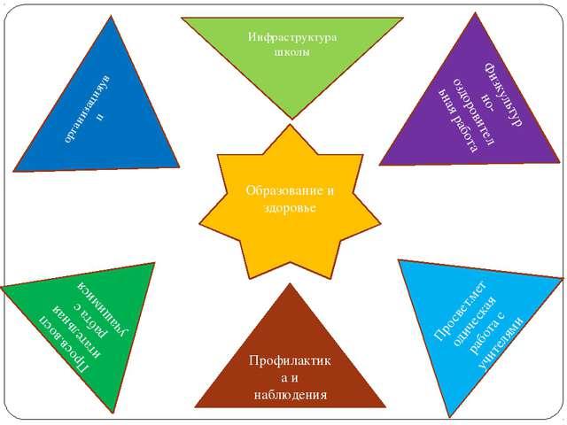 Образование и здоровье Инфраструктура школы Профилактика и наблюдения Физкуль...