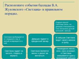 Расположите события баллады В.А. Жуковского «Светлана» в правильном порядке.