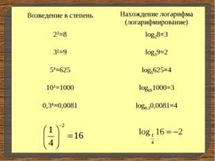 Возведение в степень Нахождение логарифма (логарифмирование) 23=8log28=3 3