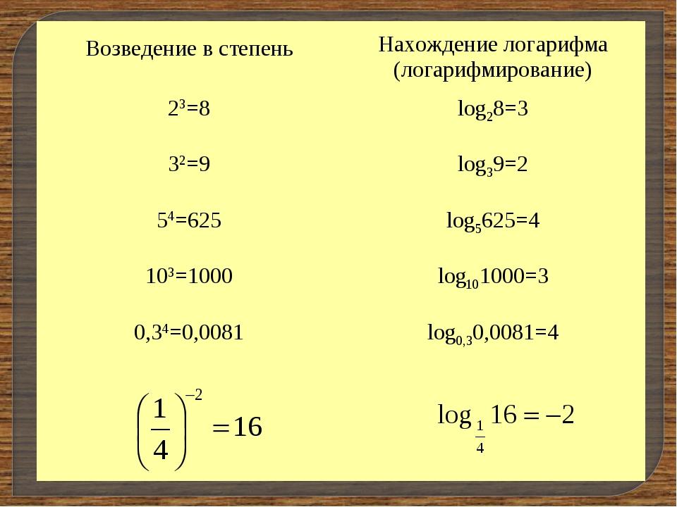 Возведение в степень Нахождение логарифма (логарифмирование) 23=8log28=3 3...