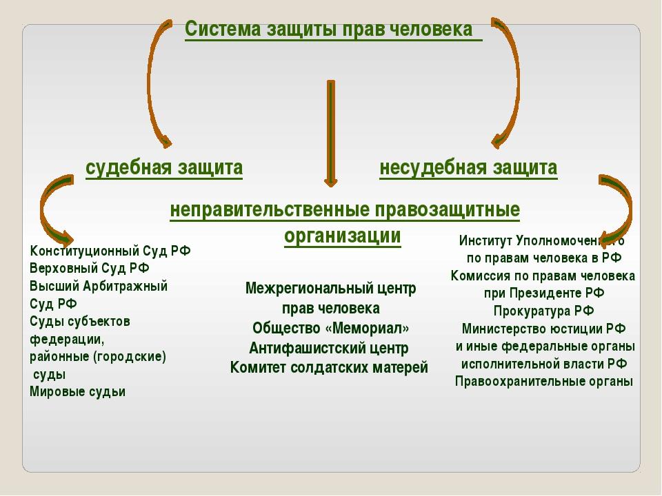 Система защиты прав человека Институт Уполномоченного по правам человека в РФ...
