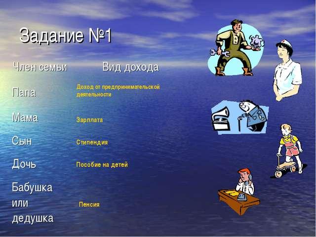 Задание №1 Доход от предпринимательской деятельности Зарплата Стипендия Пособ...