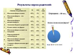 Результаты опроса родителей: Опрошено – 48 чел.. Нужна ли школьная форма? Во