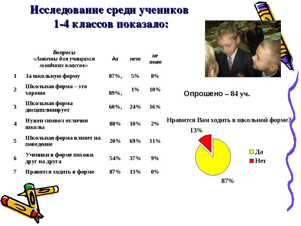 Исследование среди учеников 1-4 классов показало: Опрошено – 84 уч. Вопросы...