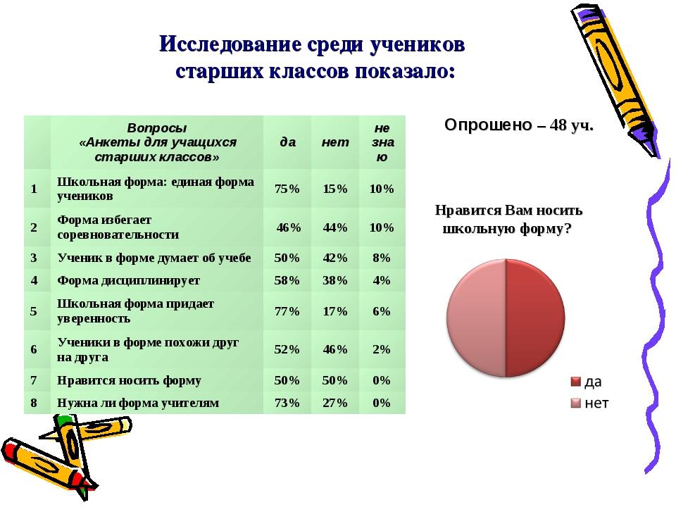 Исследование среди учеников старших классов показало: Опрошено – 48 уч. Нрави...