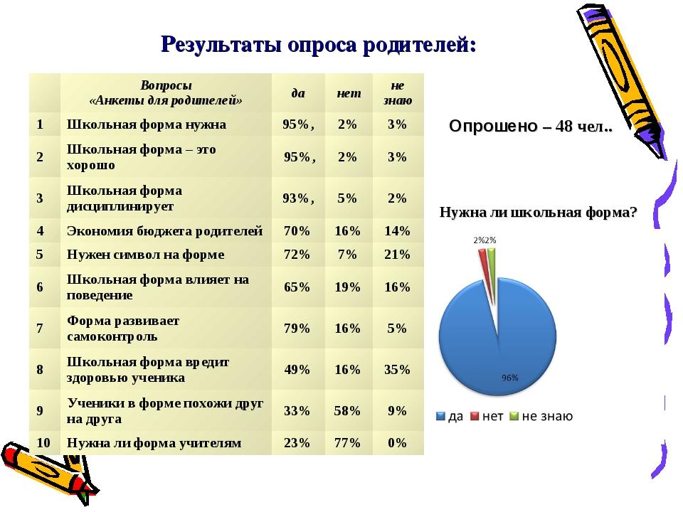 Результаты опроса родителей: Опрошено – 48 чел.. Нужна ли школьная форма? Во...