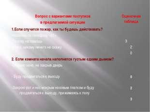 Вопрос с вариантами поступков в предлагаемой ситуации Оценочная таблица 1.Ес