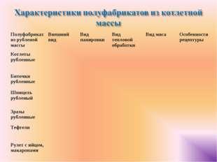Полуфабрикат из рубленой массыВнешний видВид панировкиВид тепловой обработ