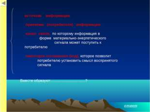 источник информации приемник (потребителя) информации канал связи,, по которо