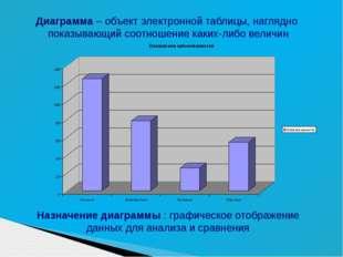 Диаграмма – объект электронной таблицы, наглядно показывающий соотношение как