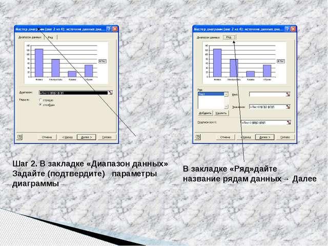 Шаг 2. В закладке «Диапазон данных» Задайте (подтвердите) параметры диаграммы...