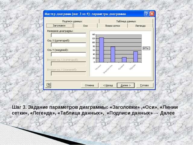 Шаг 3. Задание параметров диаграммы: «Заголовки» ,«Оси», «Линии сетки», «Леге...