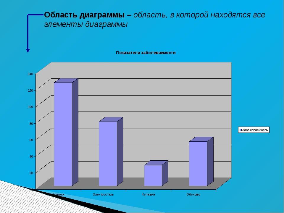 Область диаграммы – область, в которой находятся все элементы диаграммы