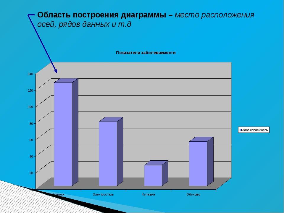 Область построения диаграммы – место расположения осей, рядов данных и т.д