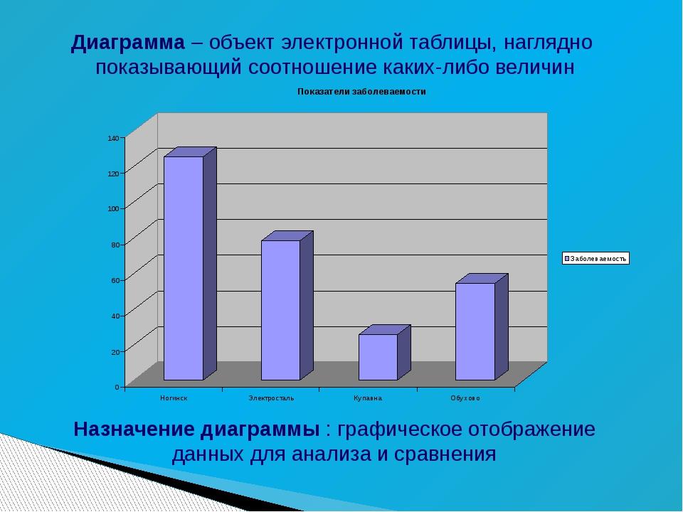Диаграмма – объект электронной таблицы, наглядно показывающий соотношение как...