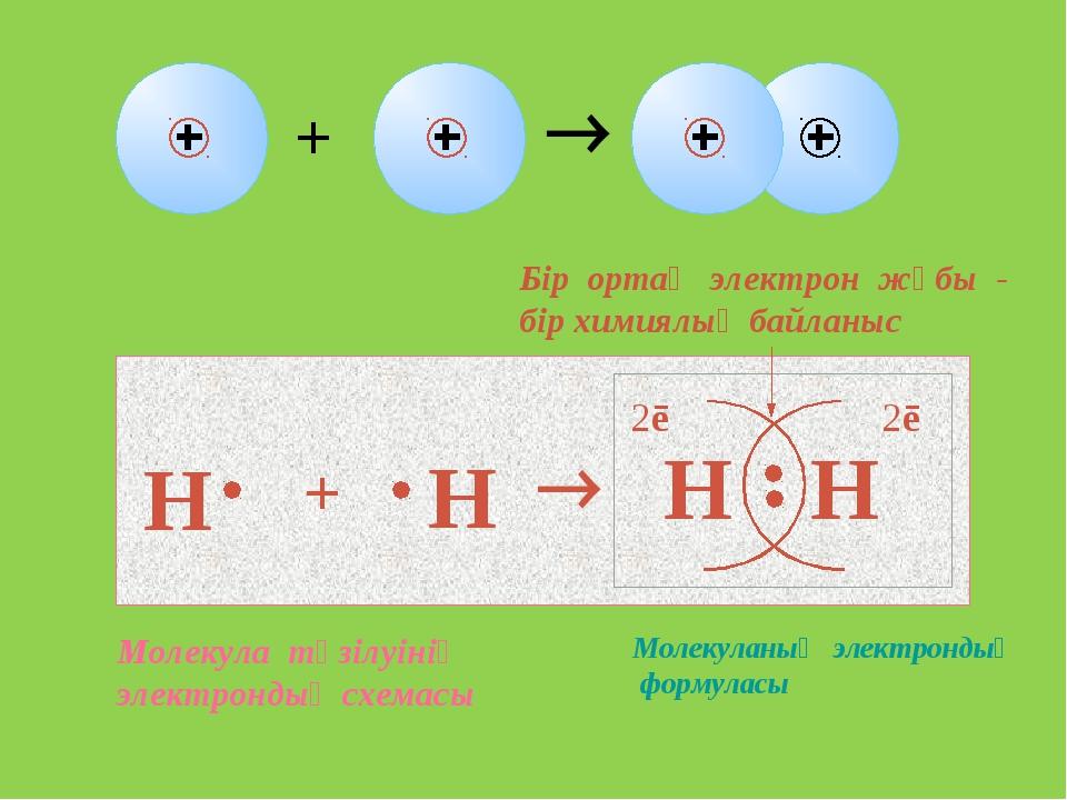 Н + Н  Н Н 2ē 2ē Бір ортақ электрон жұбы - бір химиялық байланыс Молекуланың...