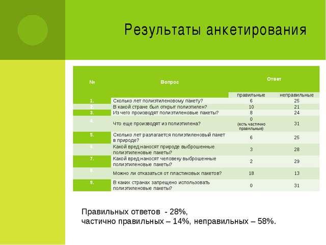Результаты анкетирования Правильных ответов - 28%, частично правильных – 14%,...