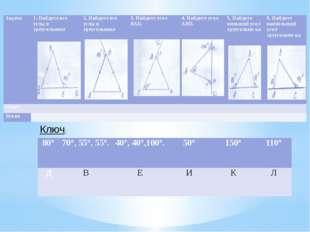 Ключ: 80° 70°, 55°, 55°. 40°, 40°,100°. 50° 150° 110° Д В Е И К Л Задача 1. Н