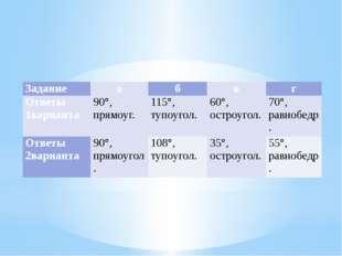 Задание а б в г Ответы 1варианта 90°,прямоуг. 115°,тупоугол. 60°,остроугол.