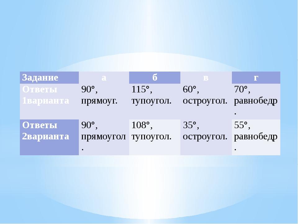 Задание а б в г Ответы 1варианта 90°,прямоуг. 115°,тупоугол. 60°,остроугол....