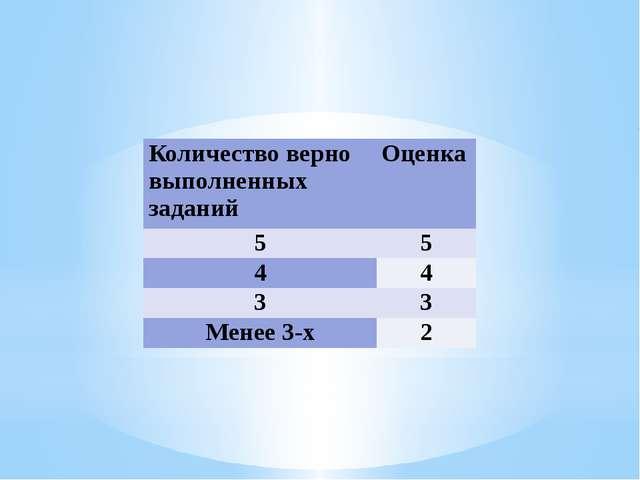 Количество верно выполненных заданий Оценка 5 5 4 4 3 3 Менее 3-х 2