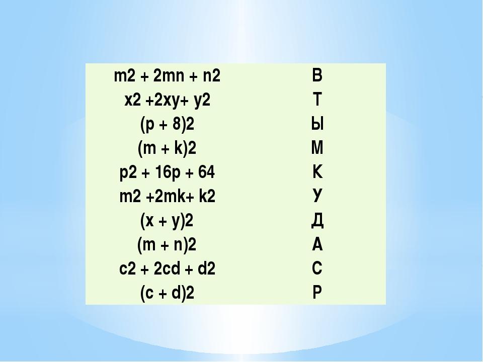 m2+ 2mn+n2 В x2+2xy+y2 Т (р + 8)2 Ы (m + k)2 М р2+ 16р + 64 К m2+2mk+ k2 У (x...