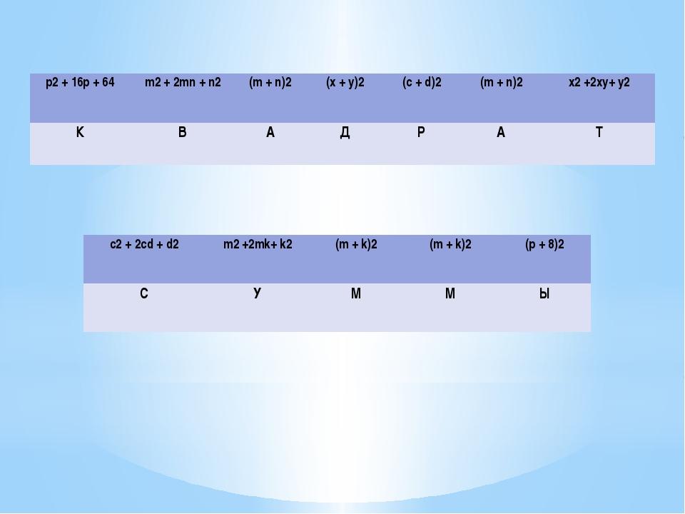 р2+ 16р + 64 m2+ 2mn+n2 (m+n)2 (x+y)2 (c+d)2 (m+n)2 x2+2xy+y2 К В А Д Р А Т...