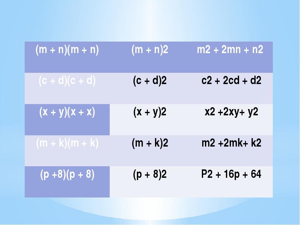 (m+n)(m+n) (m+n)2 m2+ 2mn+n2 (c+d)(c+d) (c+d)2 c2+ 2cd+d2 (x+y)(x+x) (x+y)2...