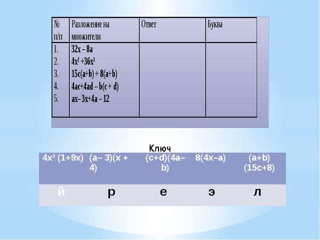 Ключ 4х²(1+9х) (a–3)(x + 4) (c+d)(4a–b) 8(4х–а) (a+b)(15c+8) й р е э л