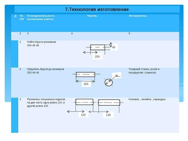 7.Технология изготовление 120 130 Д № П/П Последовательность выполнение работ...