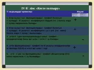 ІV бөлім: «Кесте толтыру» Тұжырымдар/ ережелер: Жауап 1. Егер сызықтық фукнци