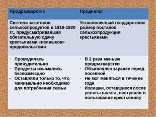 Продразверстка Продналог Система заготовок сельхозпродуктов в 1919-1920гг., п