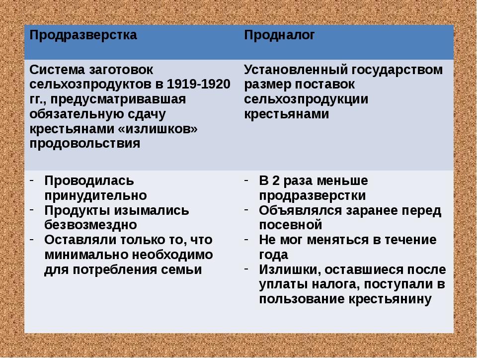 Продразверстка Продналог Система заготовок сельхозпродуктов в 1919-1920гг., п...